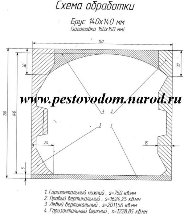 Схема обработки бруса