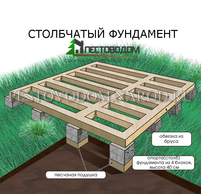 деревянных, каркасно-щитовых домов хорошо подходит устройство столбчатых ил