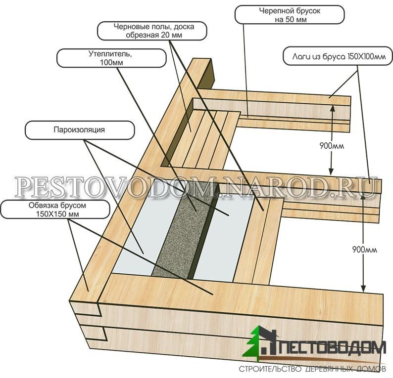 Дом из профилированного бруса пошаговая инструкция с фото